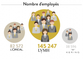 LVMH : un champion made in France [Infographie]