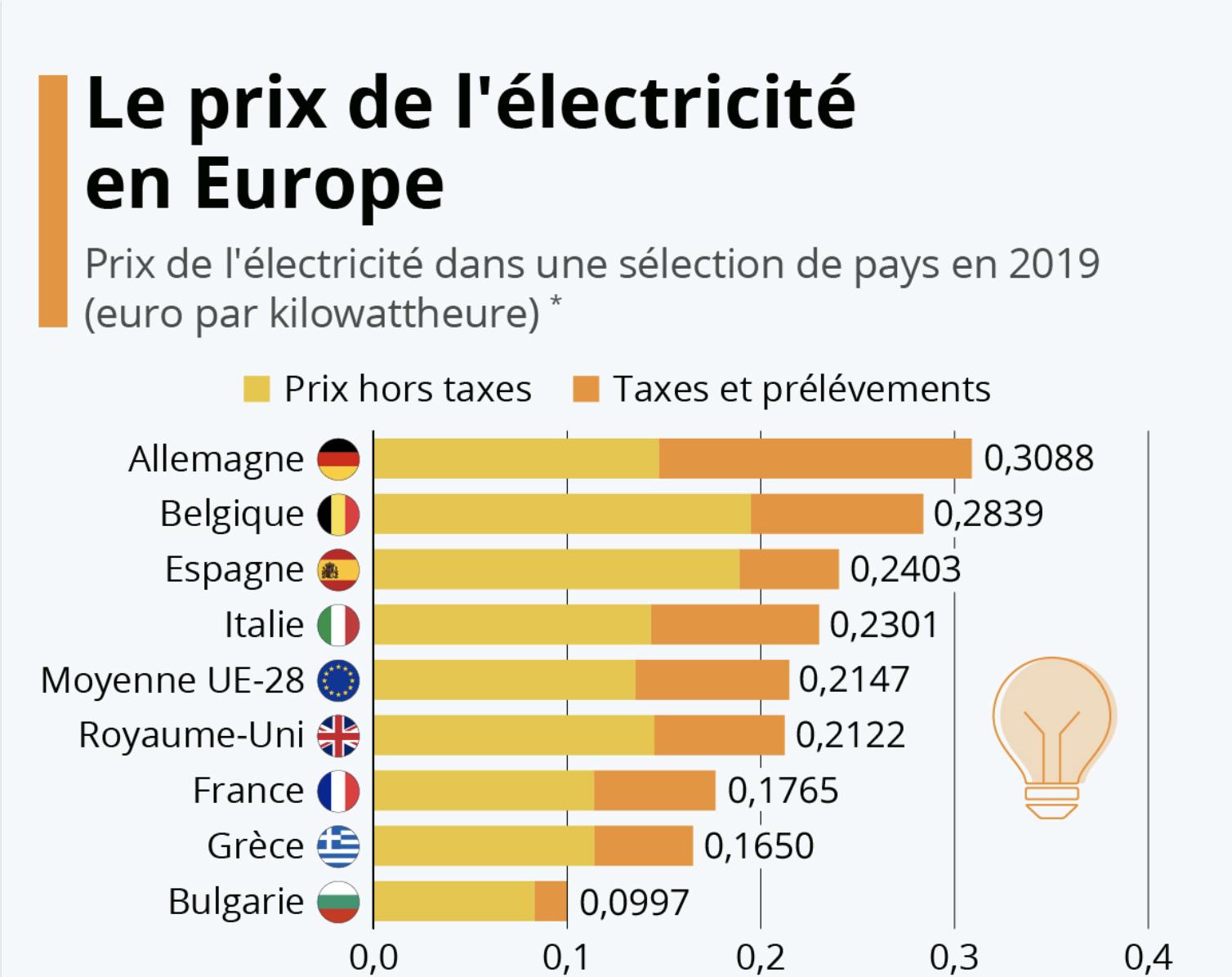 nucléaire prix eéectricité